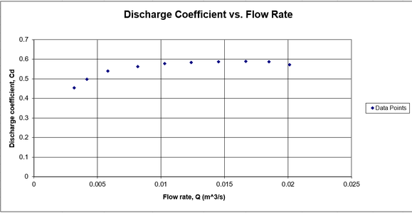 Discussion of the Discharge Coefficient and Accuracy of the Paddlewheel
