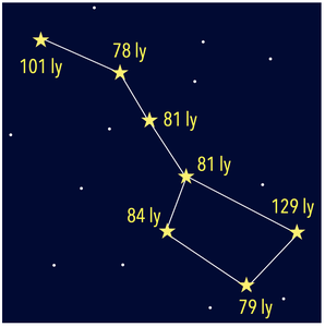 Constellations and Distances to the Stars