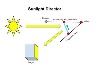 Sunlight Director