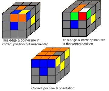 The General Idea - Position & Orientation Defined