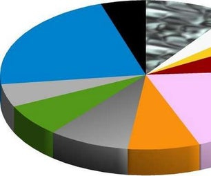 How to Make a Pie Chart in LibreOffice