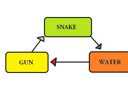 Snake Water Gun