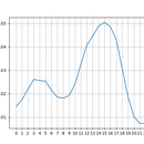 Seeing the Atmospheric Tide in METAR Data
