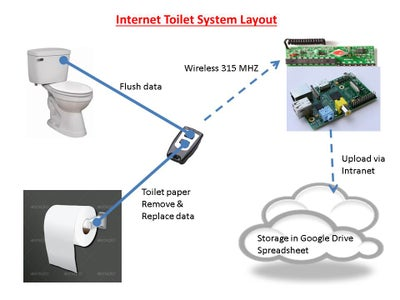 Internet of Things Toilet Uploads Events to the Cloud (Raspberry PI)