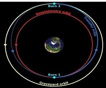Python - Calculate Graveyard Orbit/Minimum Perigee Altitude
