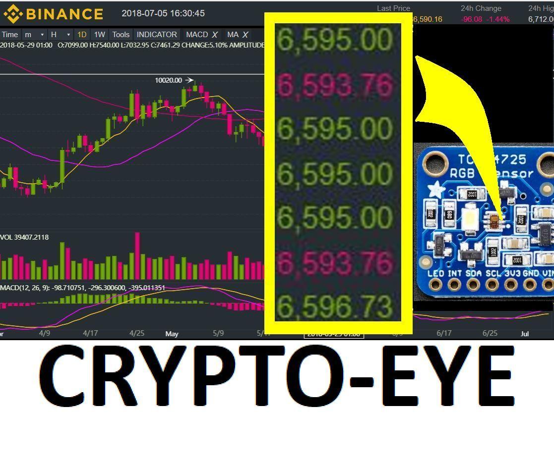 Crypto-eye: Order-book Analysis Via Adafruit Color Sensor