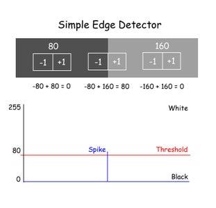 Simple Edge Detector