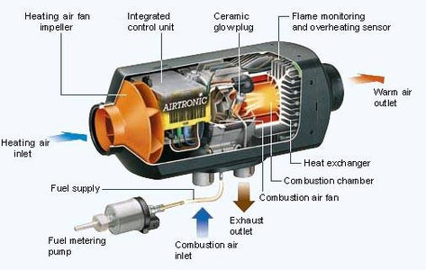 How Does Air Heater Works?