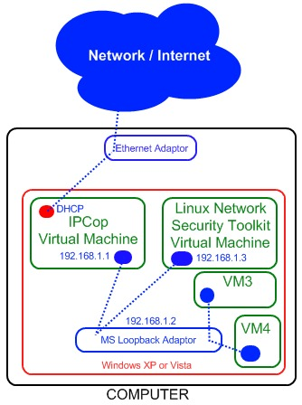 How To:  Setup an IPCop Virtual Machine Firewall to Protect your Windows Host (For Free!)