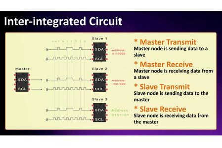 Basics of I2C Bus