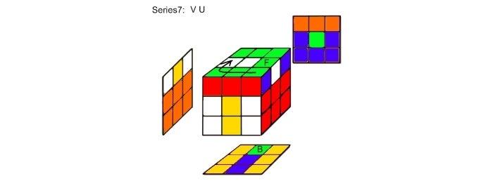 Step 7a:  Series7 Analysis  V U