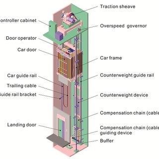 How elevators work.jpg