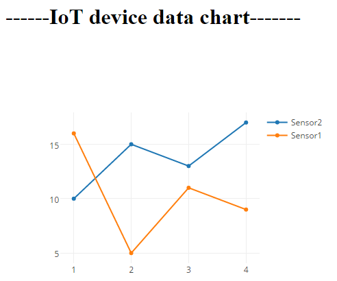 Showing Charts and Gauges of IOT device data using Arduino web server with JavaScript