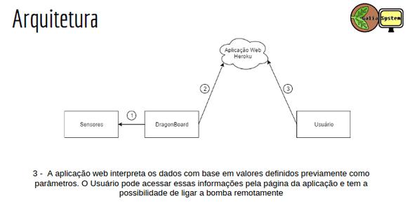 Arquiteturas E Diagramas