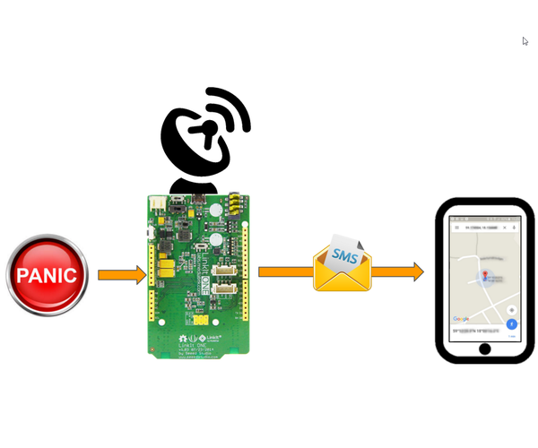 Panic Button With SMS+GPS (Linkit One)