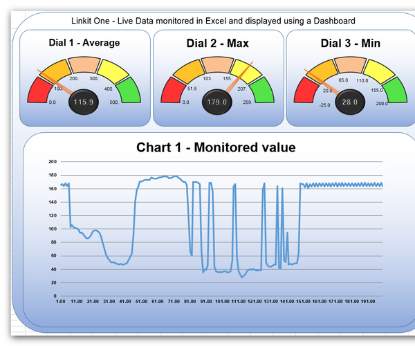 Linkit One - Live Data Monitored in Excel and Displayed Using a Dashboard