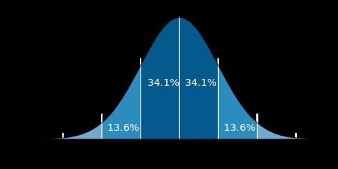 Statististical Process Control