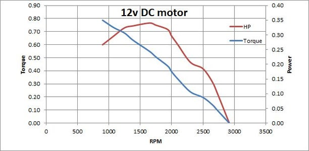 Chart of Test Data for 12v DC Motor.