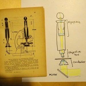 Anatomy of a Microscope
