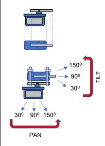 The Pan Tilt Mechanism