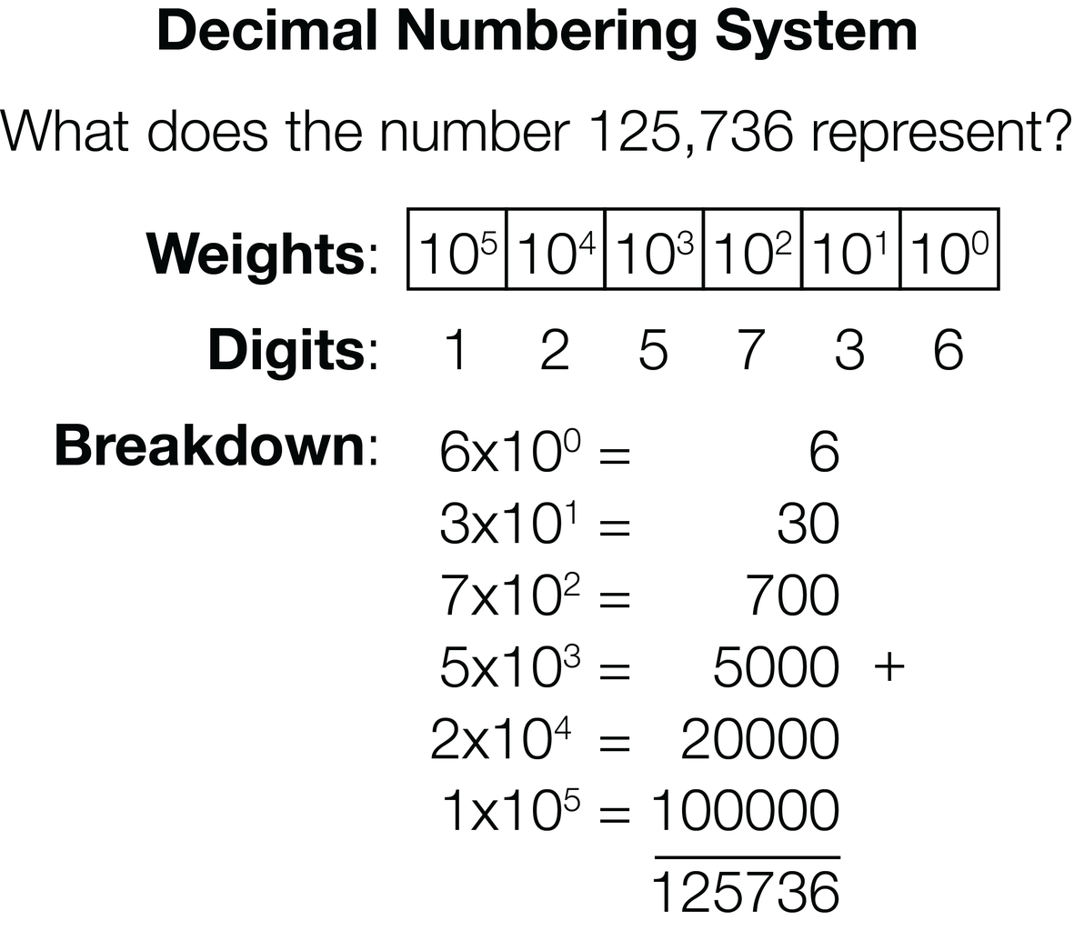 From Decimal to Binary: Breaking Down Numbers Into 1s and 0s