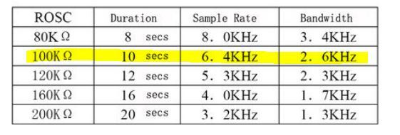 Sample Rate of the Recording Module