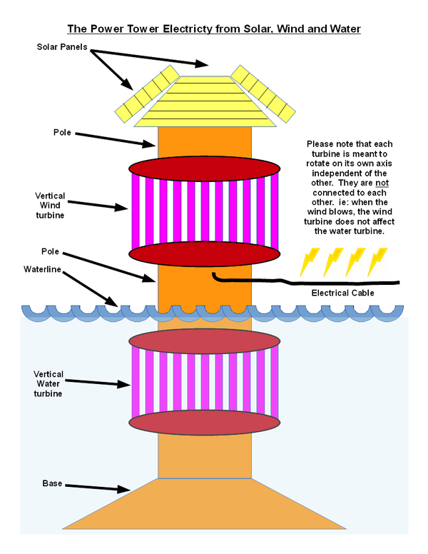 Power Tower (plans) - Electricity Generation From Solar, Wind and Water in One Device