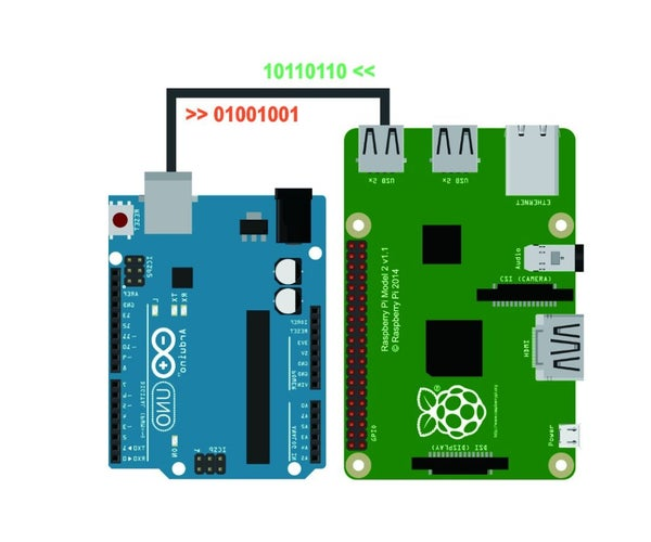 Raspberry Pi - Arduino Serial Communication