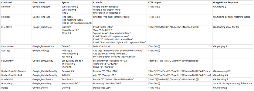 Software - Remaining IFTTT Commands