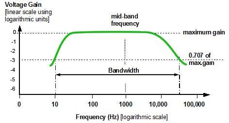 Bandwidth Parameters