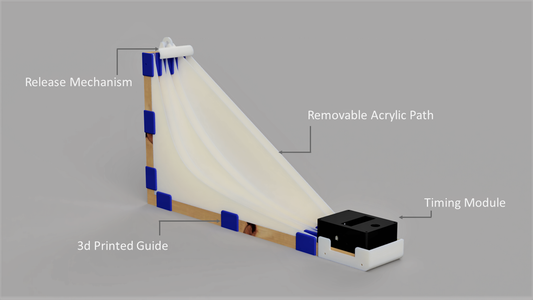 Practical Experiment Model