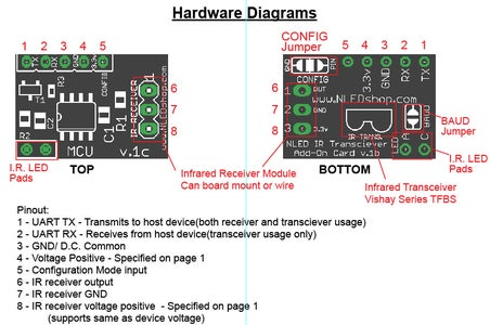 Firmware Details and Programming