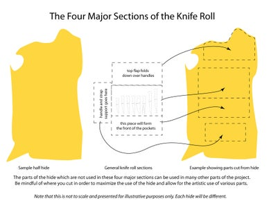 Arrange Knives to Determine How Much Leather You Need