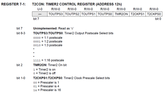 Configuring Timer2 Module (TMR2 Register)