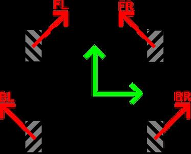 How Mechanum Wheels Work