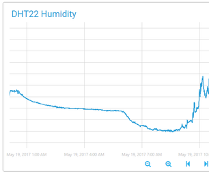Humidity in the Cloud