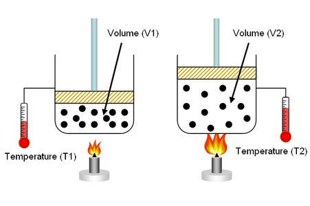 Gas Laws Are a Gas...  Well, Really All About Gas!