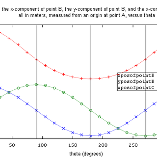crank_problem+displacement_of_points_B_and_C.png