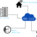 Narrow Band IoT: Smart Lighting & Metering Paves Way for a Better and Healthier Ecosystem