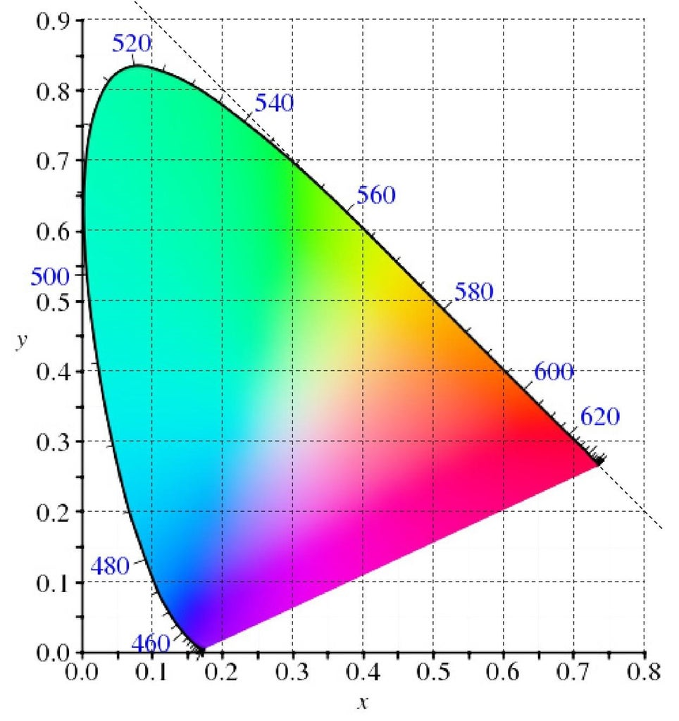 Colour Analysis of the Light Box