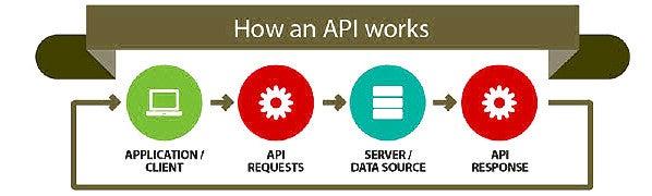 API-PHP