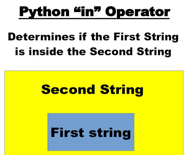 """Python - Using the """"in"""" Operator"""