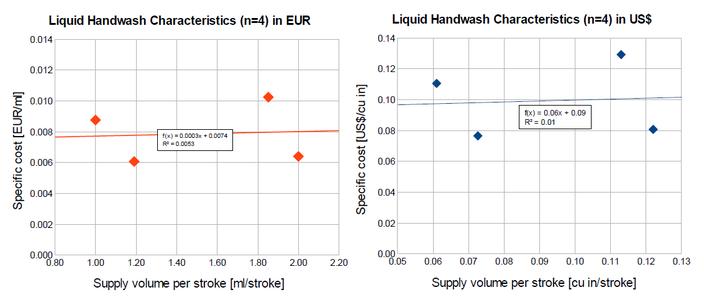 Liquid Handwash: Theory and Statistics