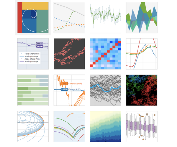 Embedding Interactive Graphs in Blogs and Websites