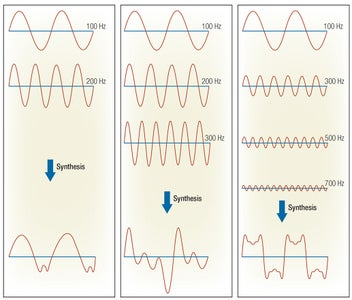 Fourier Introduction