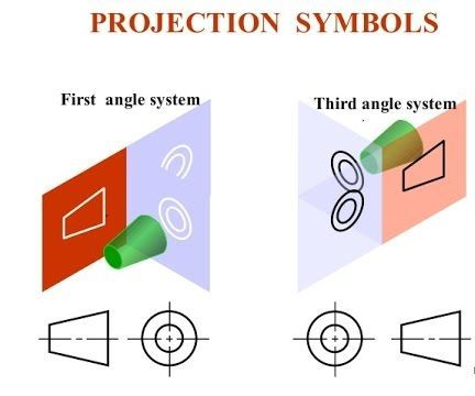 How to Identify Angle of Projections in Engineering Drawing