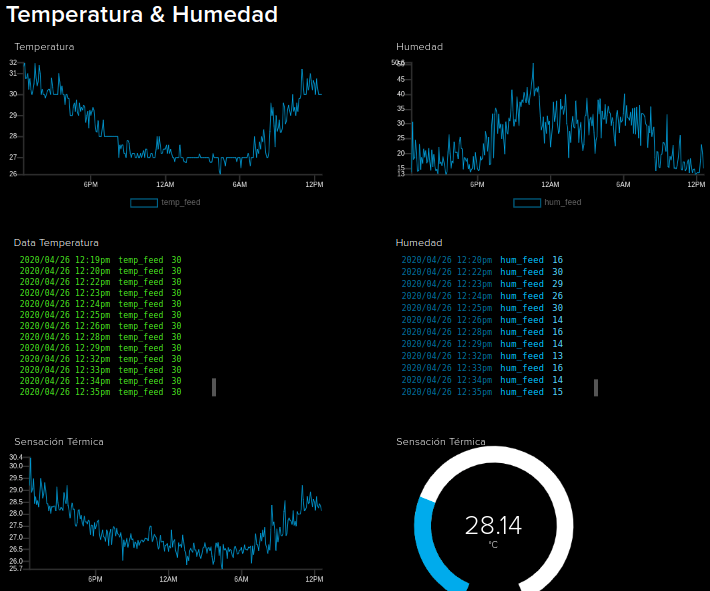 Simplest IoT Temperature and Humidity Meter