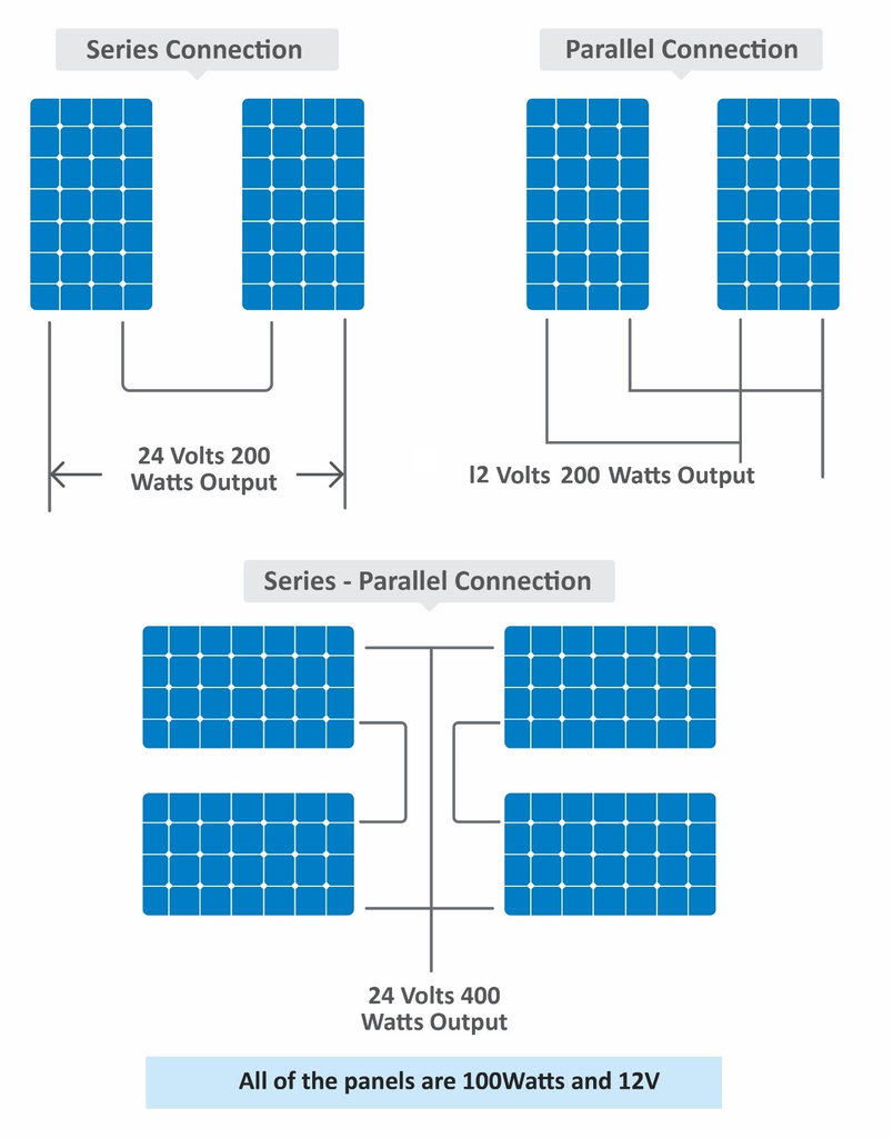 DIY Off Grid Solar System V440.40  40 Steps with Pictures ...