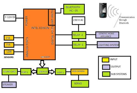 General Block Diagrams