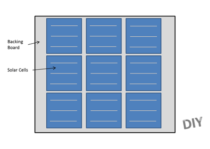 Planning Your Panel Layout